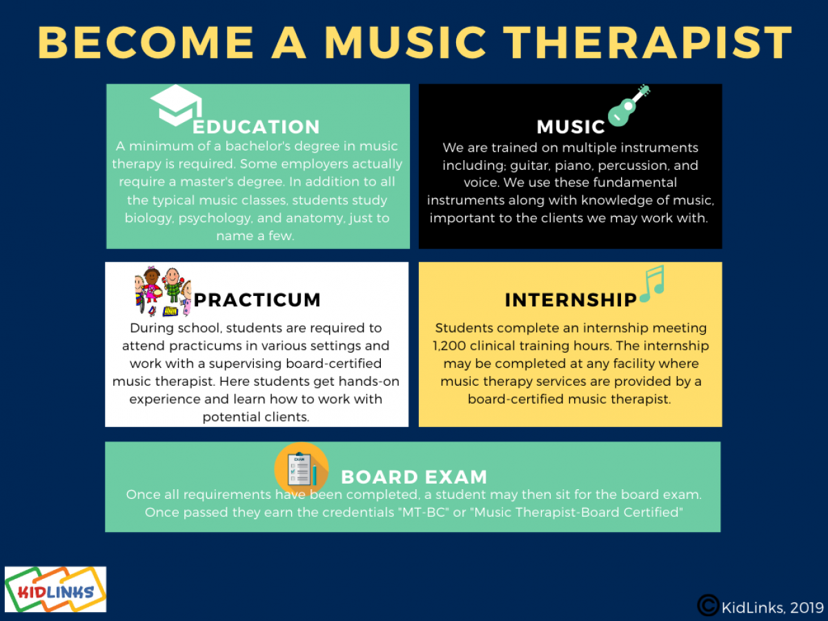 Infographic depicts the requirements to become a music therapist, including Education, Music, Practicum, Internship and Board Exam