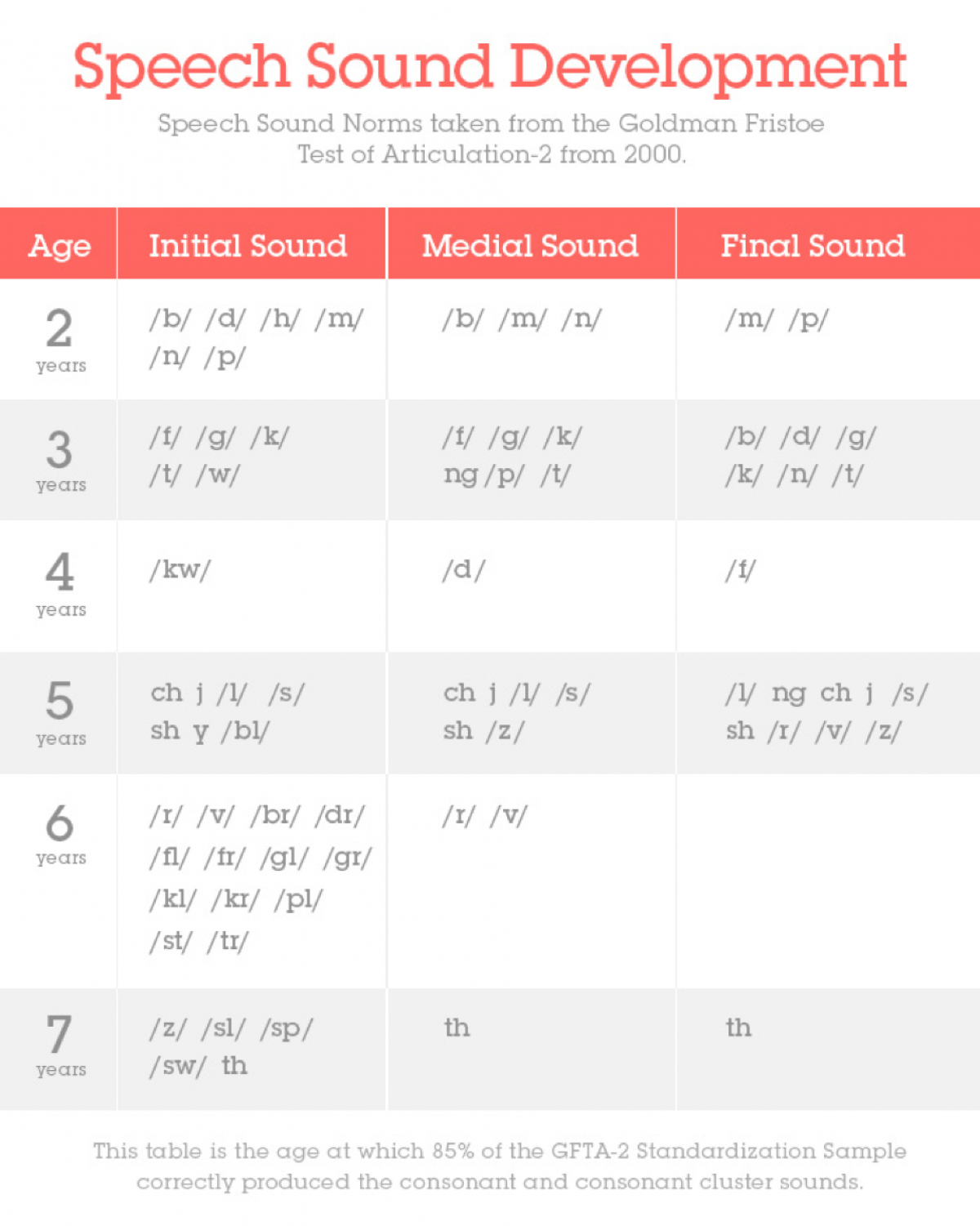 Table depicts clusters of sounds and the age range at which the sounds are generally correctly produced
